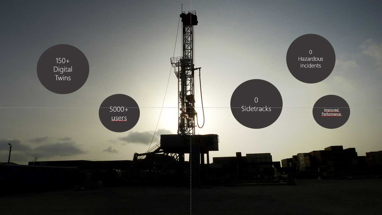 To date we have researched 90+ wells where eDrilling's digital twin technologies has been used in i) preparations for well, ii) automated monitoring of well, and iii) real-time optimization of well – or a combination of these - and found that these wells has had no hazardous incidents and no sidetracks.